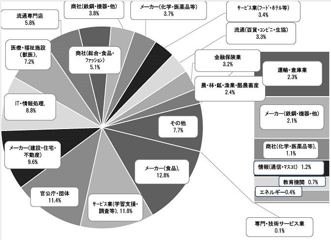 生物資源科学部産業分類別就職状況